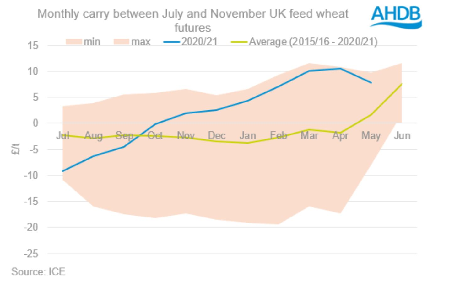 AHDB Wheat Data